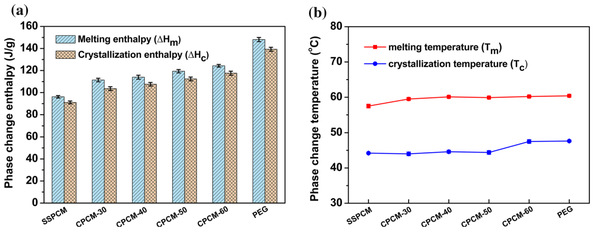 Binary shape-stabilized phase change materials based on poly