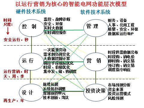 关于能源互联网层次架构的思考